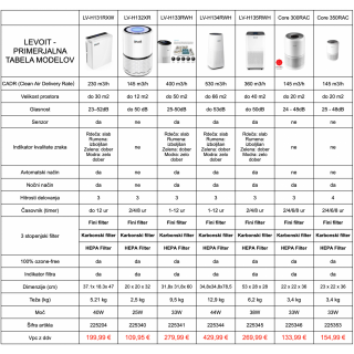 čistilec zraka LEV Core 300-RAC - Skriti dragulji & ostalo