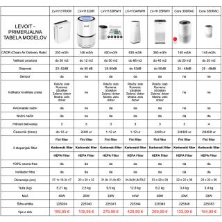 čistilec zraka LEV LV-H134-RXW - Skriti dragulji & ostalo