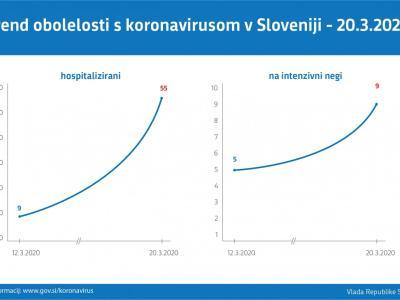 Graf prikazuje, kako raste število hospitaliziranih bolnikov s kronavirusom ter tistih, ki potrebujejo intenzivno nego. (Foto: www.gov.si)