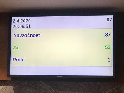 Takšen je bil rezultat sinočnjega glasovanja o prvem svežnju tako imenovanega protikorona paketa. (Foto: FB, Karmen Furman)